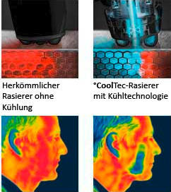 °CoolTec-Rasierer mit Kühltechnologie