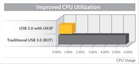 Improved Performance with UASP