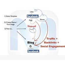 Meme Crusher Facebook Pinterest WordPress Likes Repin Shares Software