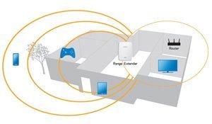 Linksys Wi-Fi Range Extender Pro N600 Dual Band RE4000W White 2-Pac (Color: White)