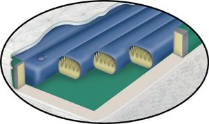 Waterbed Tube Set- Waveless Softside Fluid Bed Replacement 8 Tubes 71In Length front-948969