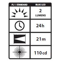 Streamlight Stylus UV LED Output and Run Time