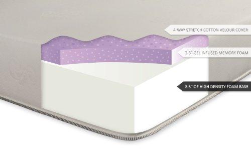 Cheap Ultimate Dreams California King 11 Inch Firm Gel Memory Foam Mattress. Made in the USA