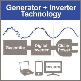 Digital inverter converting electricity from the generator into clean power suitable for sensitive e