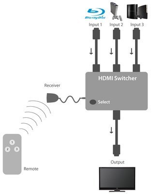 PC and PS4 to 1 Monitor | Tom's Hardware Forum