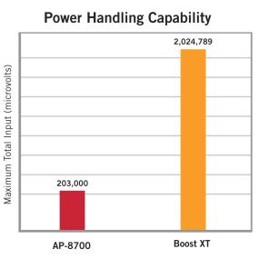 Boost XT TV Booster Power Handling