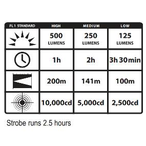 Output and Run Times for the Streamlight Strion LED HL Rechargeable Flashlight