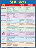 Sexually Transmitted Disease (STD) Facts Poster Laminated 22