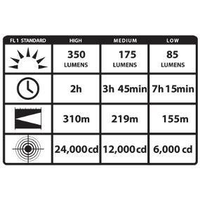 Output and Run Time for Streamlight Stinger LED Flashlight