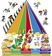 Food Guide Pyramid - Pre-Cut Flannelboard Figures