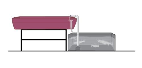 AquaParts DELUXE S1 Aquaponics Plumbing Kit