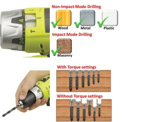 Ideal for drilling into wood, metal, plastic, masonry
