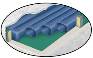 Waterbed Tube Set- Free Flow Softside fluid bed replacement 8 tubes 74in length