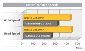 Save time, with file transfers up to 70% faster than traditional USB 3.0