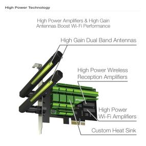 Amped PCI20E - Uncover our High Power Technology.