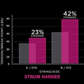 Strum Harder