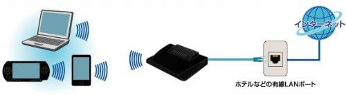 Logitec 11g/b準拠 無線アクセスポイント 150Mbps USB給電 LAN-W150N/AP