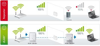 dLAN 500 WiFi is better than a Wireless Repeater