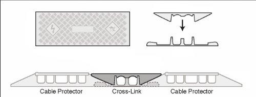 Cross link cl o polyurethane heavy duty protector