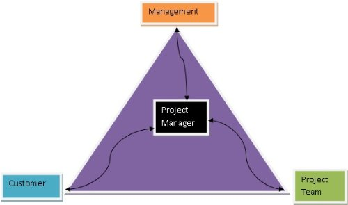 Project Management - Ugly To Ultimate (My Journey In Project Management And Quality Assurance)
