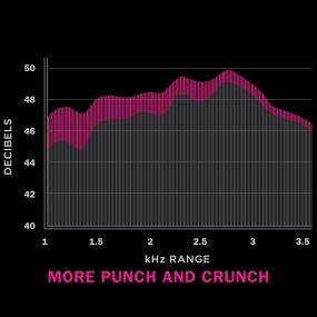 More Punch and Crunch