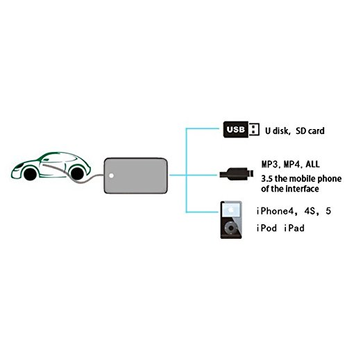 moonet car usb sd mp3 player interface aux in adapter. Black Bedroom Furniture Sets. Home Design Ideas