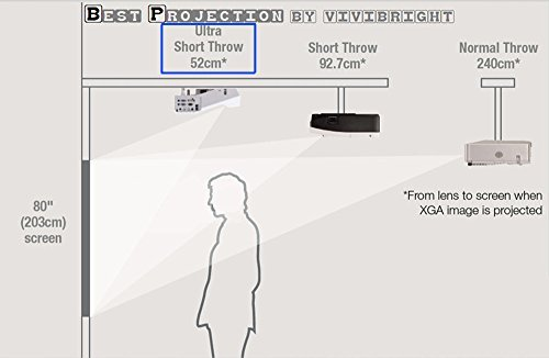 1080p projector short throw diagram