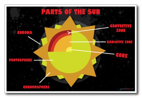 Parts-of-the-Sun-NEW-Astronomy-Science-Poster