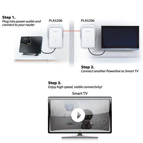 Zyxel-PLA5206-EU0201F-Adaptador-Ethernet-1000-Mbps