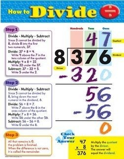 How to Divide Learning Chart