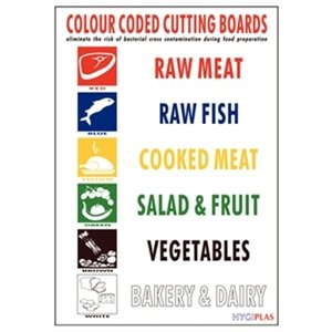 Wall Chart Colour Coded Wipe Clean Wall Chart.