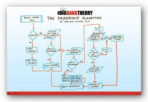 (22×34) The Big Bang Theory Friendship Flow Chart Sci-Fi TV Poster