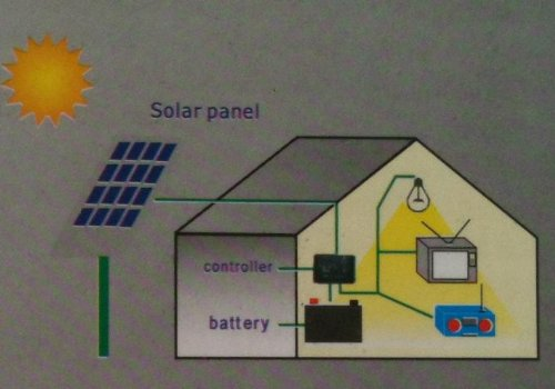 235-Watt Solar Panel Charging Kit ; 1000-Watt Power Inverter, 20Amp Solar Charge Controller, 25Yrs Warranty on Solar Panel