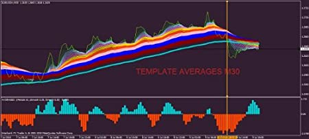 Averages / Forex Trading System