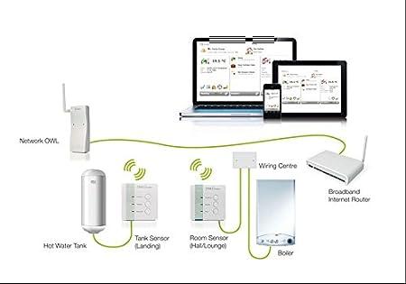 OWL Intuition-HW Télécommande Sans Fil Thermostat Chambre Internet Programmable Chauffage Central & Eau Chaude WiFi Web Fondé Réseau Température Contrôleur Moniteur Énergie Inspire Heatmiser