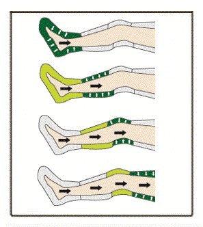 Compression Pump and Garment-Half Leg Complete Set