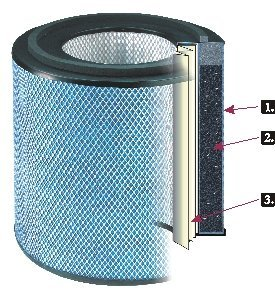 Air Purifiers Replacement Filter For The Healthmate 400