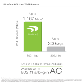 Amped PCI20E -  Grasp the difference in Wi-Fi speeds.