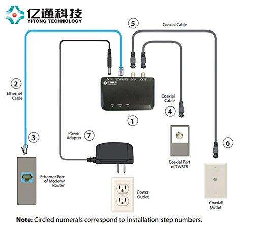 Yitong Technology Moca 2 0 Ethernet To Coax Adapter Tivo