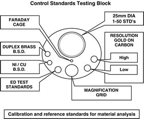 Standard Test Specimen Set