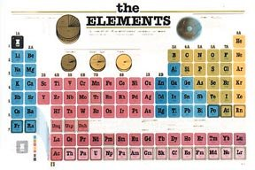 Periodic Element Wall Poster