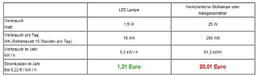 LED Leuchtstoffröhre T8 90 cm Warm Weiss