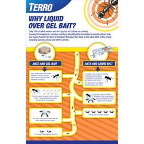 Why liquid bait over gel bait