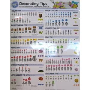 Cake Decorating Tips Chart : Wilton 909-192 Decorating Tip Poster: Amazon.ca: Home & Kitchen
