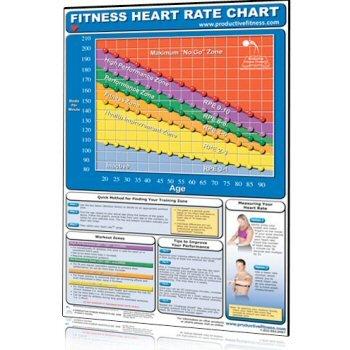 Cheap Heart Rate Chart (CFHL)