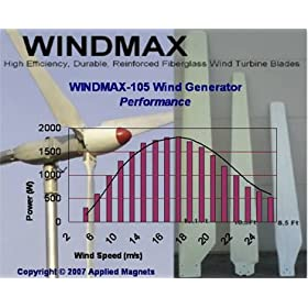 """WINDMAX"" Wind Generator Blades for Home Wind Turbine, 10.6 Feet (3.2 meters) diameter, 3 Rotors, No HUB"