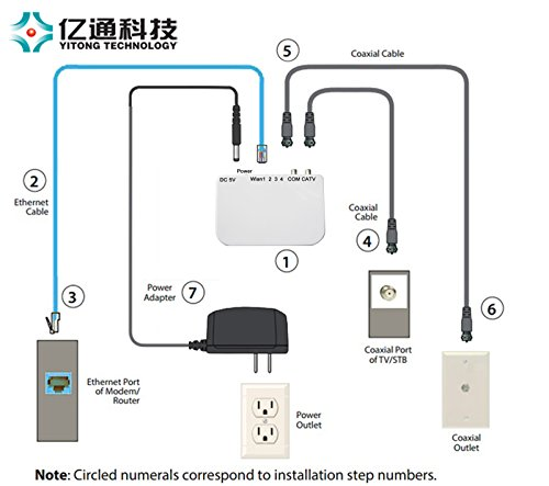 Yitong Technology Moca 2 0 Ethernet To Coax Adapter 4
