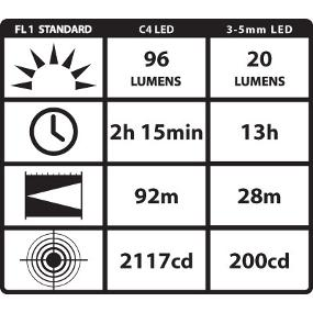 Output and run times for Streamlight Twin-Task 1L Lithium Battery Powered Flashlight