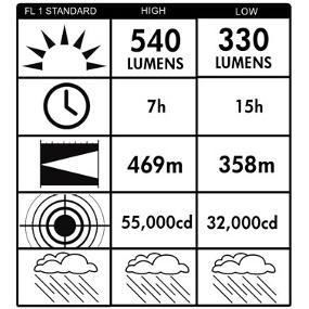 Output and Run Time for Streamlight E-Spot LiteBox Rechargeable Lantern