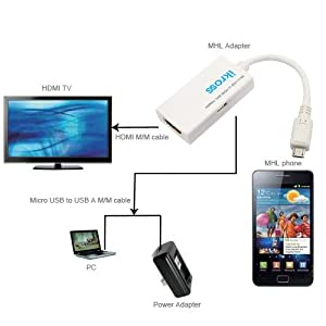 iKross Micro USB Male to HDMI Female MHL Adapter for Jetstream, EVO View 4G, Sensation 4G, EVO 3D, FLYER; Samsung Galaxy Nexus Prime i515 (CDMA), Galaxy Nexus i9250 (GSM), Galaxy Note N7000, Captivate Glide i927, Galaxy S II Skyrocket, Hercules SGH-T989, Galaxy S II SGH-i777, Epic Touch 4G D710, GALAXY S2 / SII I9100, i997 Infuse 4G, GL Spectrum / Revolution 2 VS920, HTC One S, One X